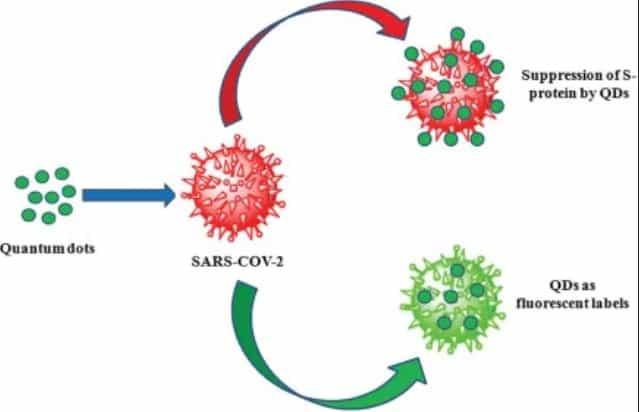 Los tatuajes cuánticos de Bill Gates dentro de las vacunas coronavirus 4